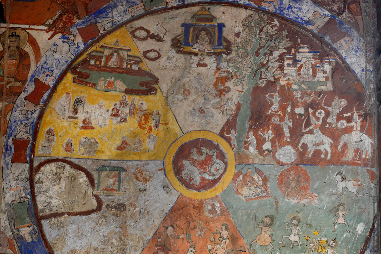 The Wheel of Samsara (Wheel of Life) at the Buddhist monastery of Alchi. Tour of Ladakh valley, Himalayas, 2017.